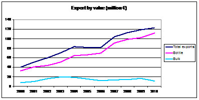 Exports by value (€ million)