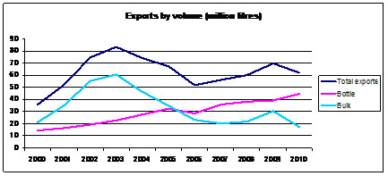 Exports by volume