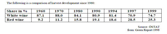 Harvest development since 1960