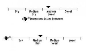 IRF taste scale